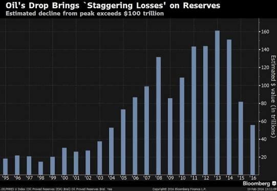 100 Trillion Loss