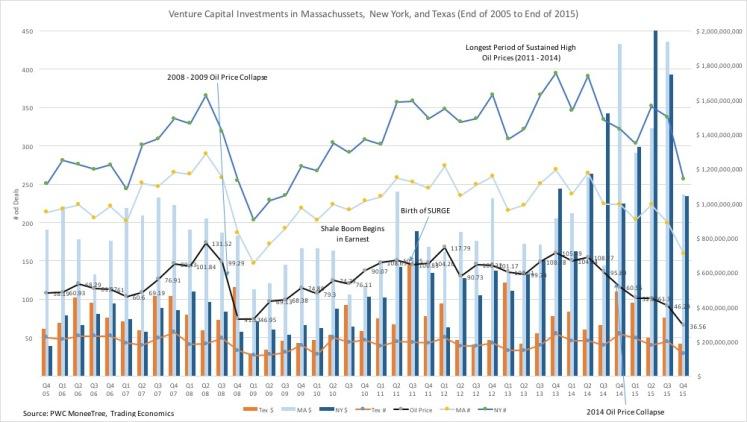 VC Deals Last Decade